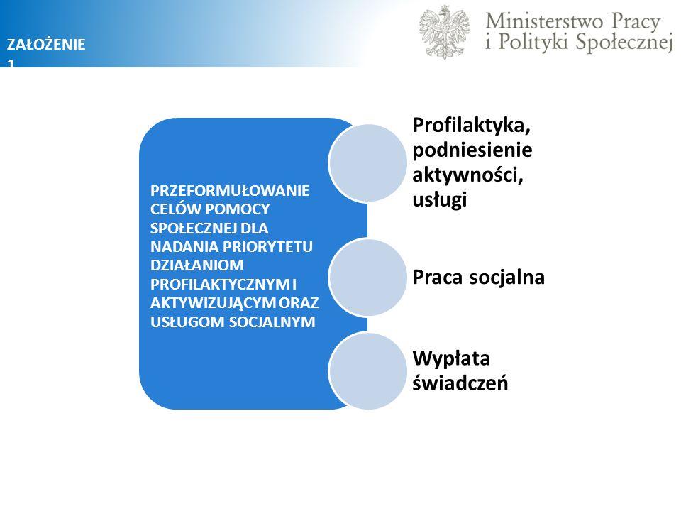 Profilaktyka, podniesienie aktywności, usługi Praca socjalna