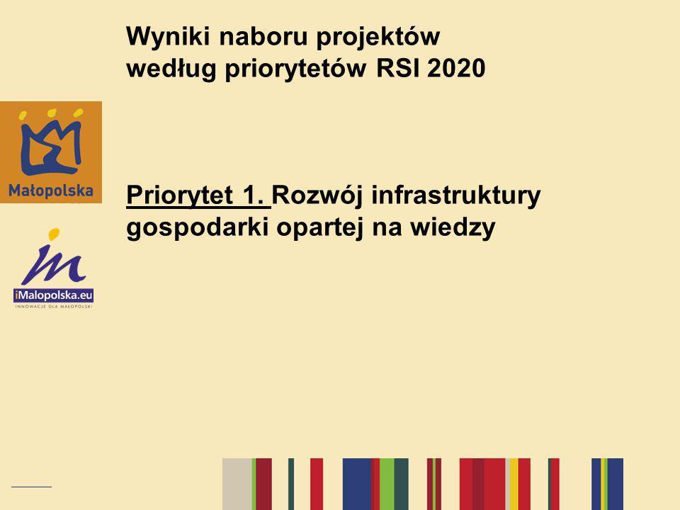 Wyniki naboru projektów według priorytetów RSI 2020 Priorytet 1