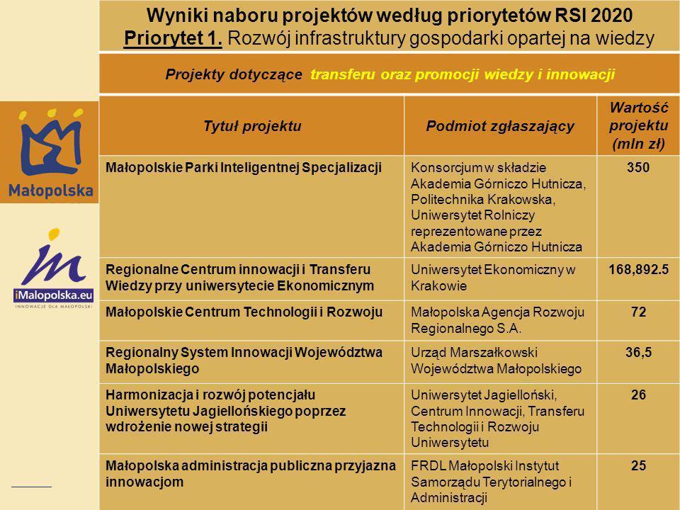 Wyniki naboru projektów według priorytetów RSI 2020