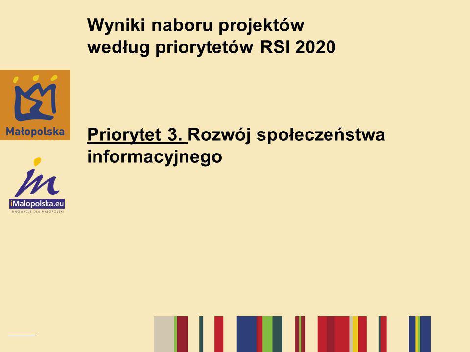 Wyniki naboru projektów według priorytetów RSI 2020 Priorytet 3