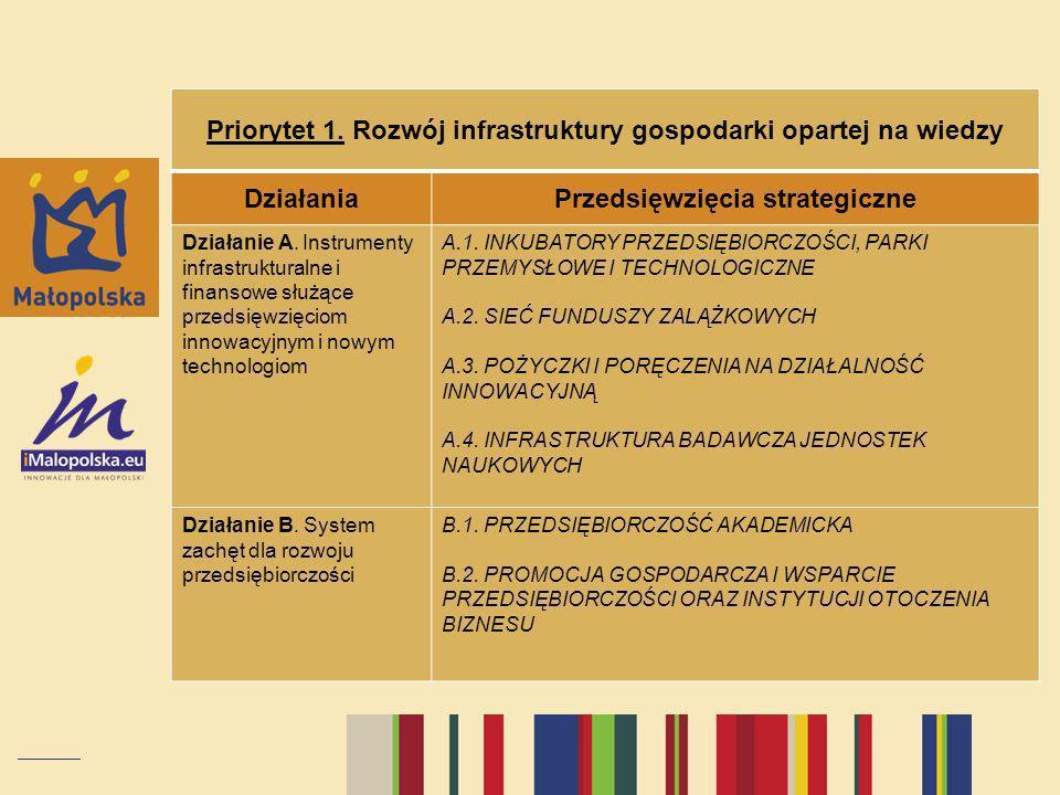 Priorytet 1. Rozwój infrastruktury gospodarki opartej na wiedzy