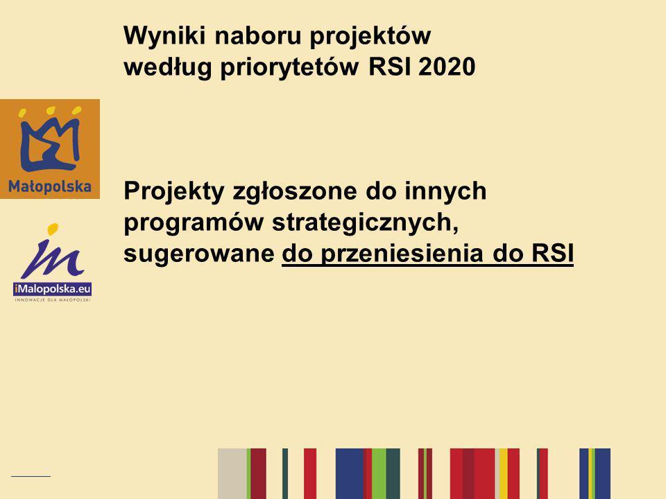 Wyniki naboru projektów według priorytetów RSI 2020 Projekty zgłoszone do innych programów strategicznych, sugerowane do przeniesienia do RSI