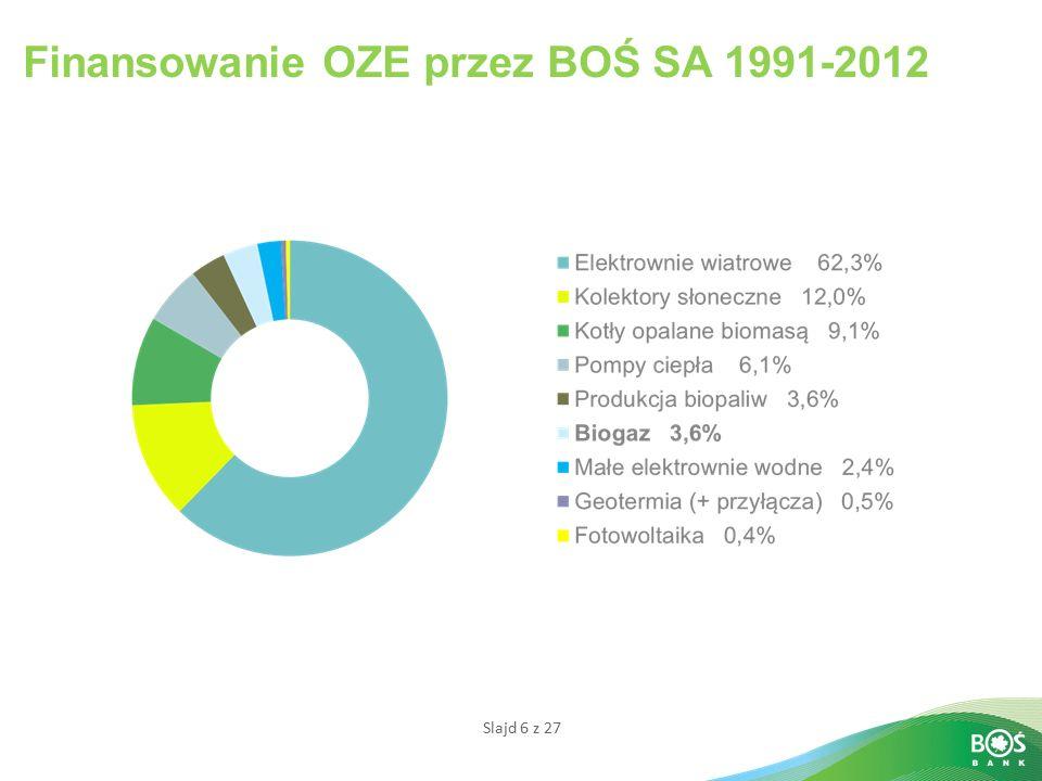 Finansowanie OZE przez BOŚ SA 1991-2012