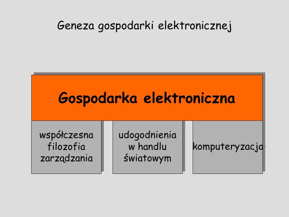 Geneza gospodarki elektronicznej