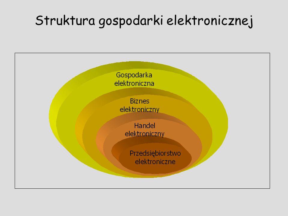Struktura gospodarki elektronicznej