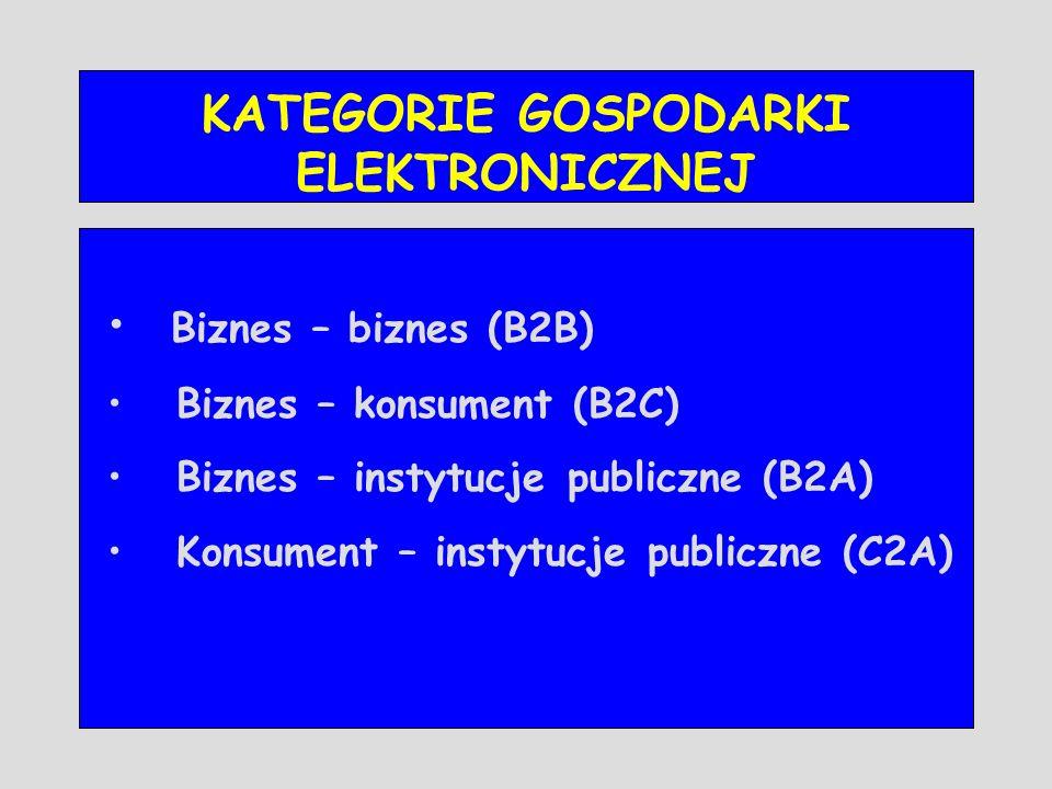 KATEGORIE GOSPODARKI ELEKTRONICZNEJ