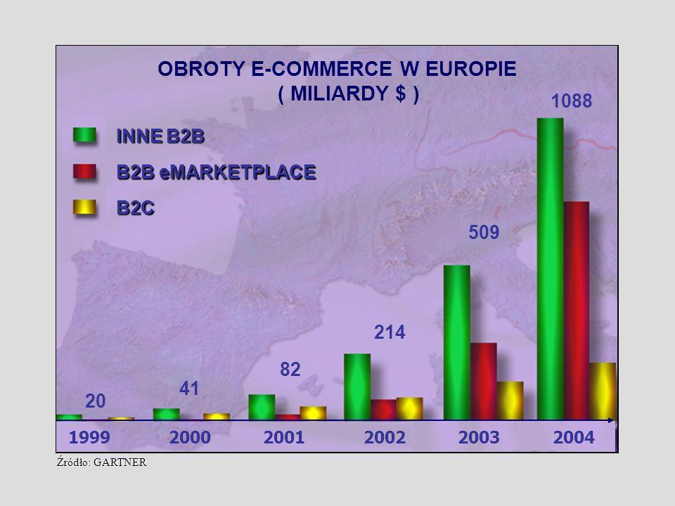 OBROTY E-COMMERCE W EUROPIE ( MILIARDY $ )