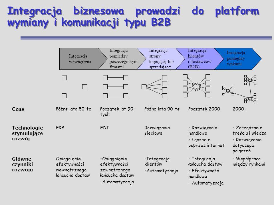 Integracja biznesowa prowadzi do platform wymiany i komunikacji typu B2B