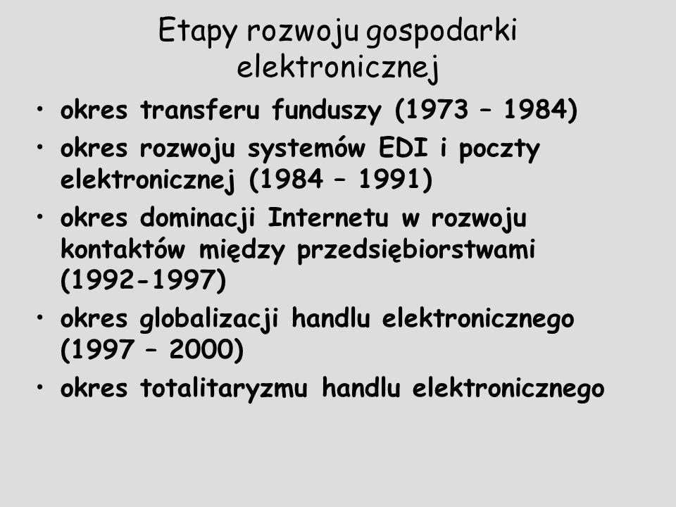 Etapy rozwoju gospodarki elektronicznej