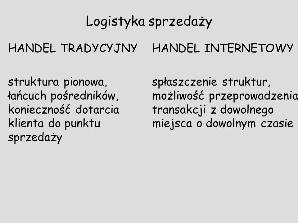 Logistyka sprzedaży HANDEL TRADYCYJNY