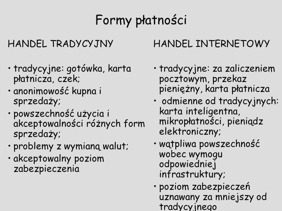 Formy płatności HANDEL TRADYCYJNY