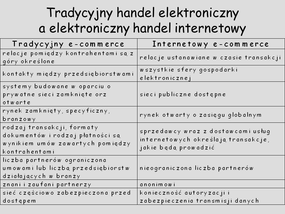 Tradycyjny handel elektroniczny a elektroniczny handel internetowy