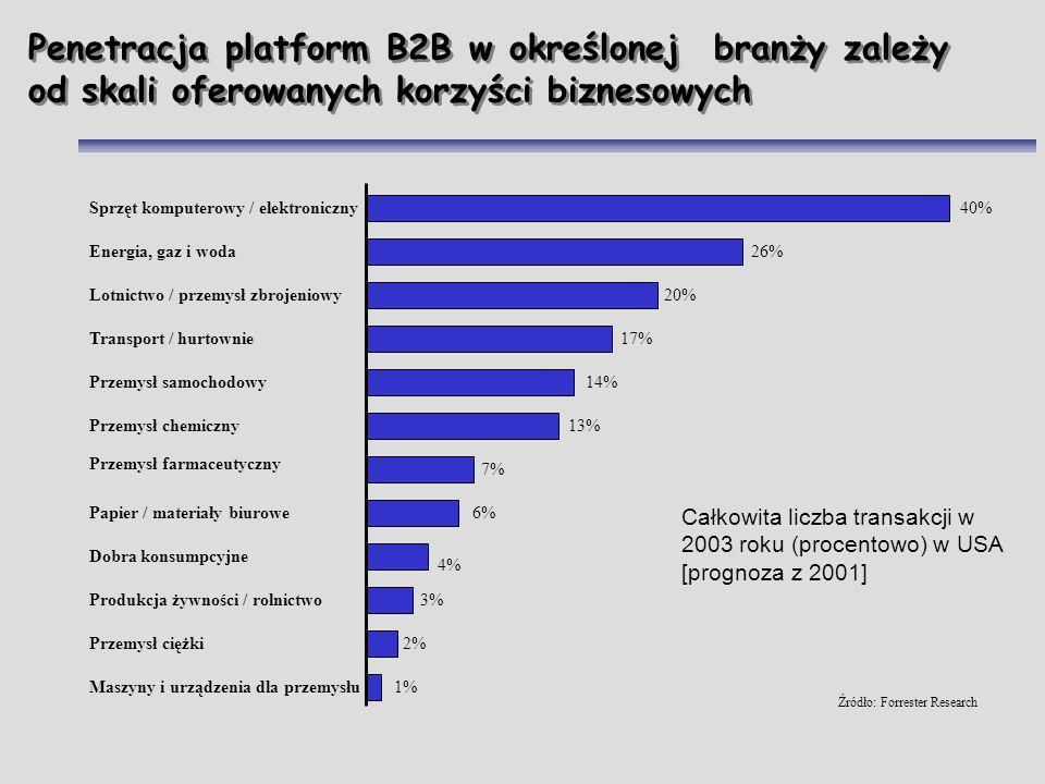Penetracja platform B2B w określonej branży zależy od skali oferowanych korzyści biznesowych