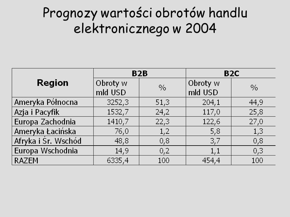 Prognozy wartości obrotów handlu elektronicznego w 2004
