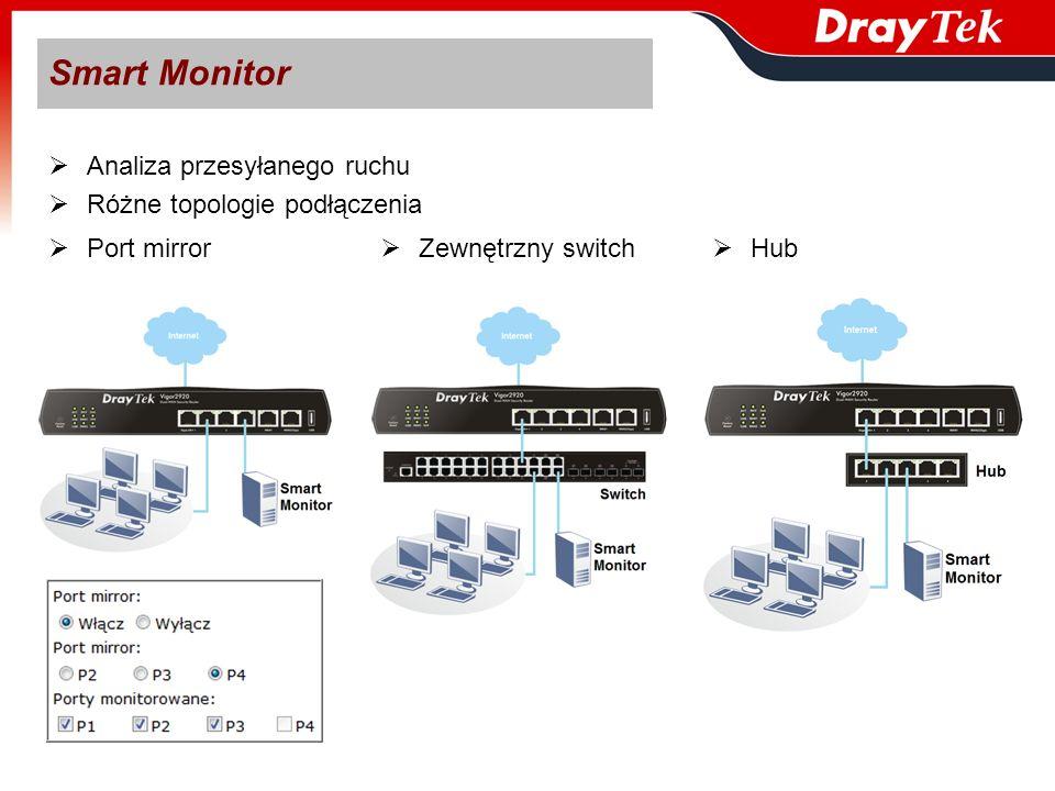 Smart Monitor Analiza przesyłanego ruchu Różne topologie podłączenia