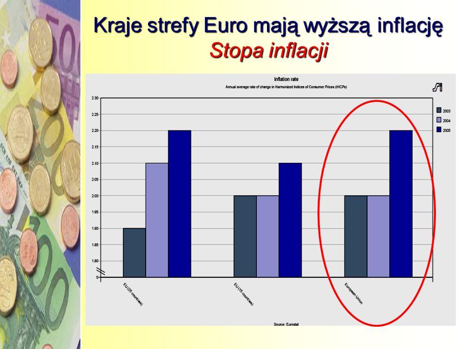 Kraje strefy Euro mają wyższą inflację Stopa inflacji