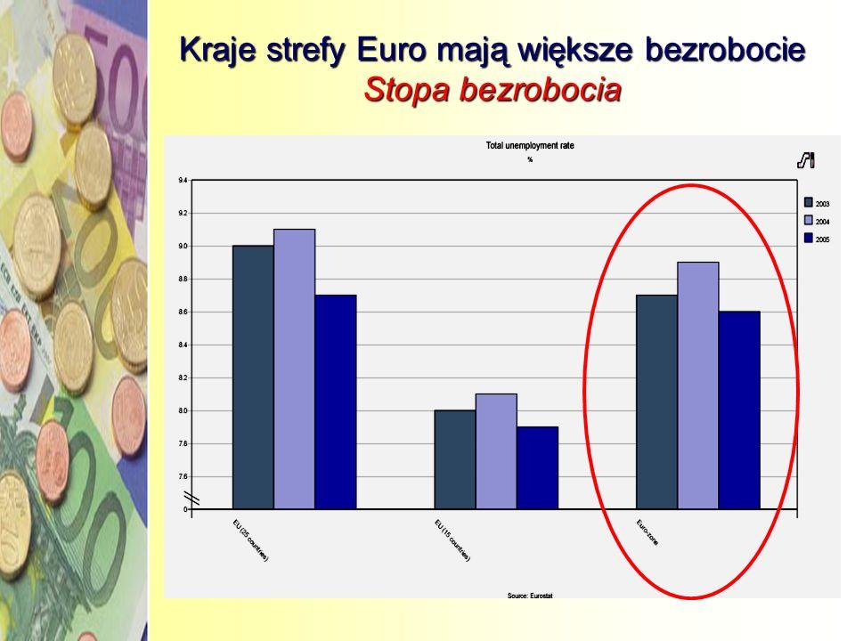 Kraje strefy Euro mają większe bezrobocie Stopa bezrobocia
