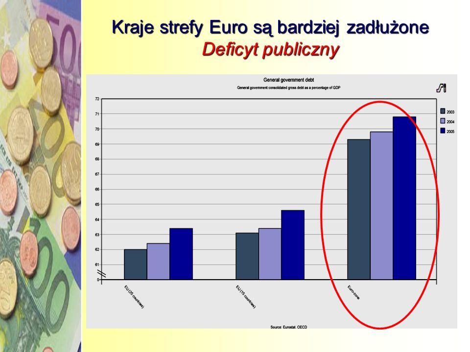 Kraje strefy Euro są bardziej zadłużone Deficyt publiczny