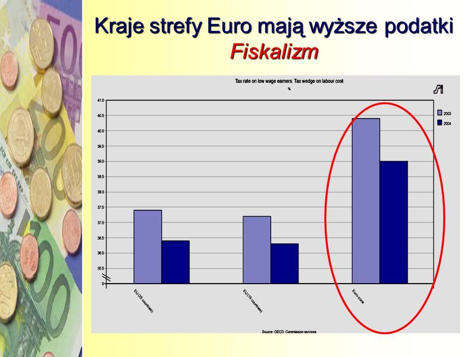 Kraje strefy Euro mają wyższe podatki Fiskalizm