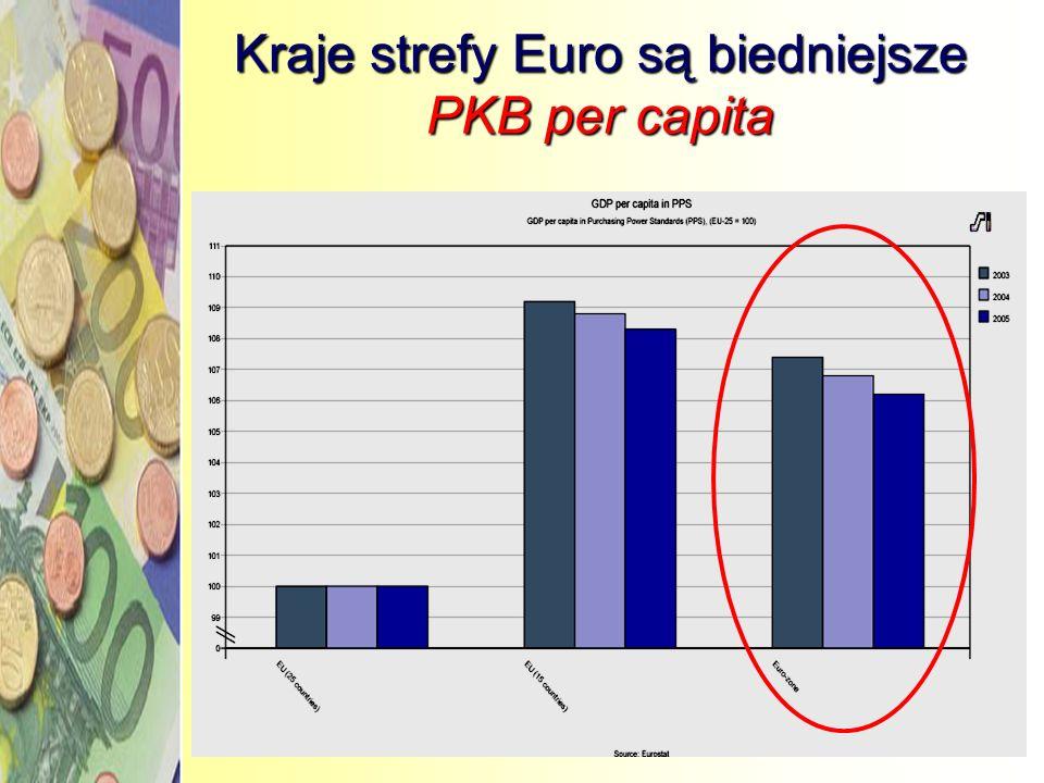 Kraje strefy Euro są biedniejsze PKB per capita