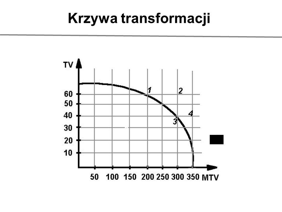 Krzywa transformacji 5