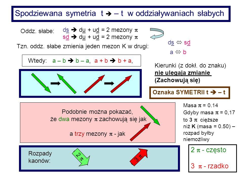 Spodziewana symetria t  – t w oddziaływaniach słabych