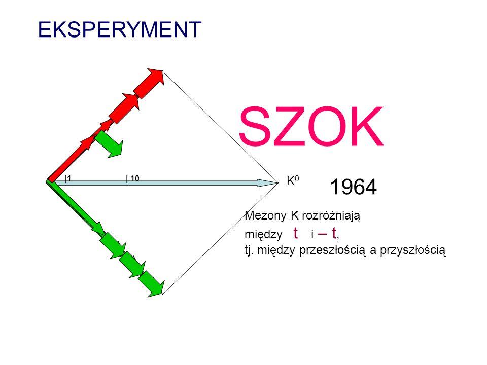 SZOK EKSPERYMENT 1964 K0 Mezony K rozróżniają między t i – t,