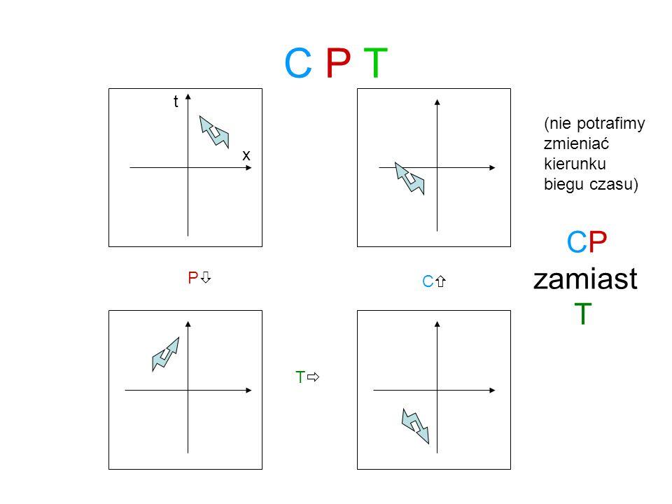 C P T CP zamiast T t (nie potrafimy zmieniać kierunku x biegu czasu)