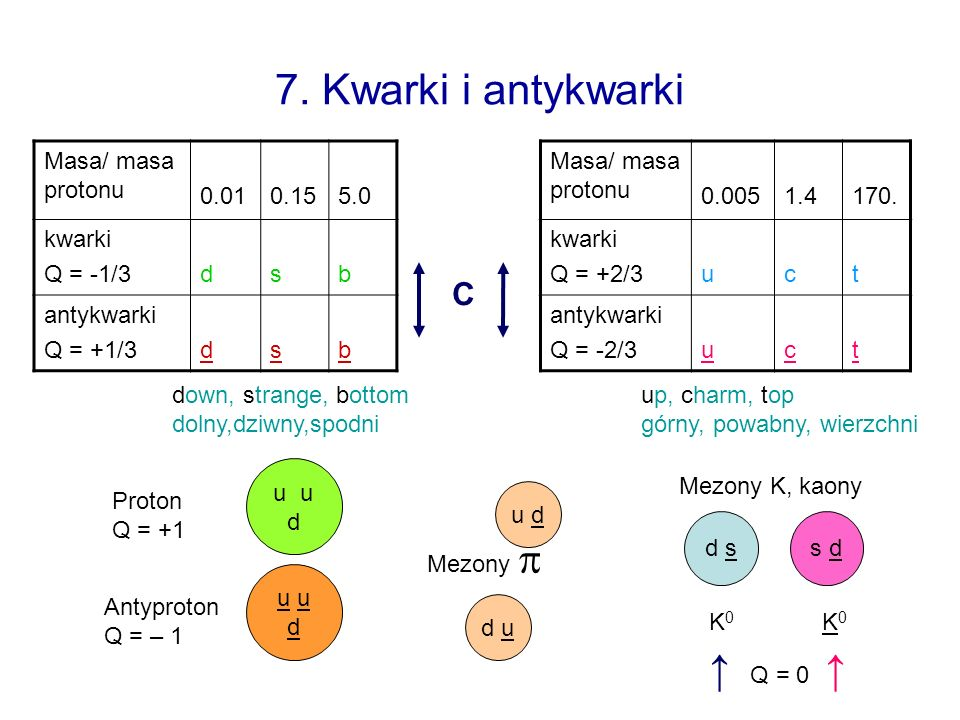 7. Kwarki i antykwarki ↑ Q = 0 ↑ C Masa/ masa protonu 0.01 0.15 5.0