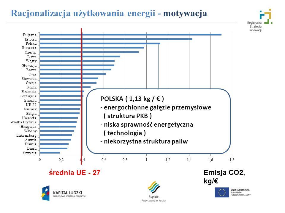 Racjonalizacja użytkowania energii - motywacja