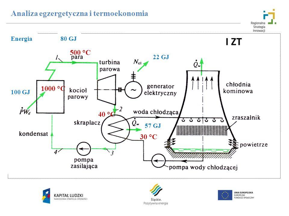I ZT Analiza egzergetyczna i termoekonomia 500 °C 1000 °C 40 °C 30 °C
