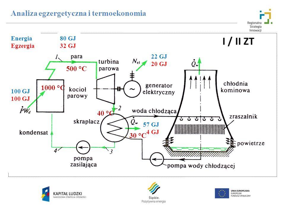I / II ZT Analiza egzergetyczna i termoekonomia 500 °C 1000 °C 40 °C