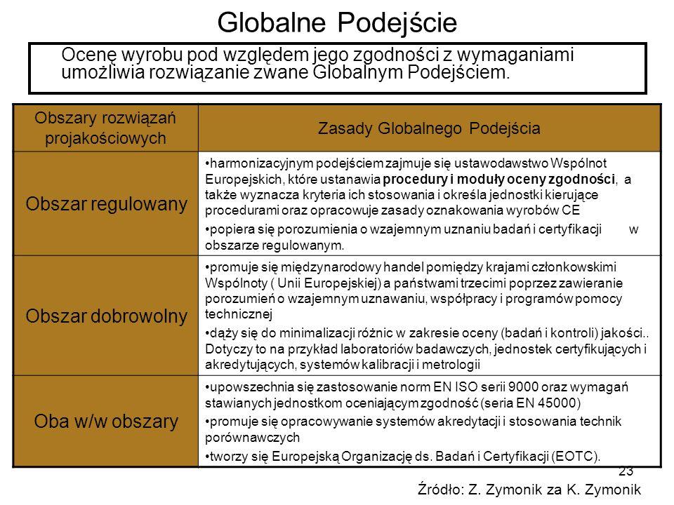 Globalne Podejście Ocenę wyrobu pod względem jego zgodności z wymaganiami umożliwia rozwiązanie zwane Globalnym Podejściem.