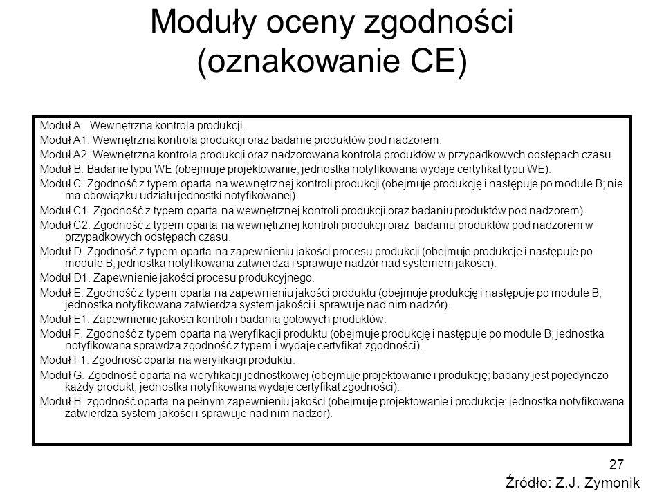 Moduły oceny zgodności (oznakowanie CE)