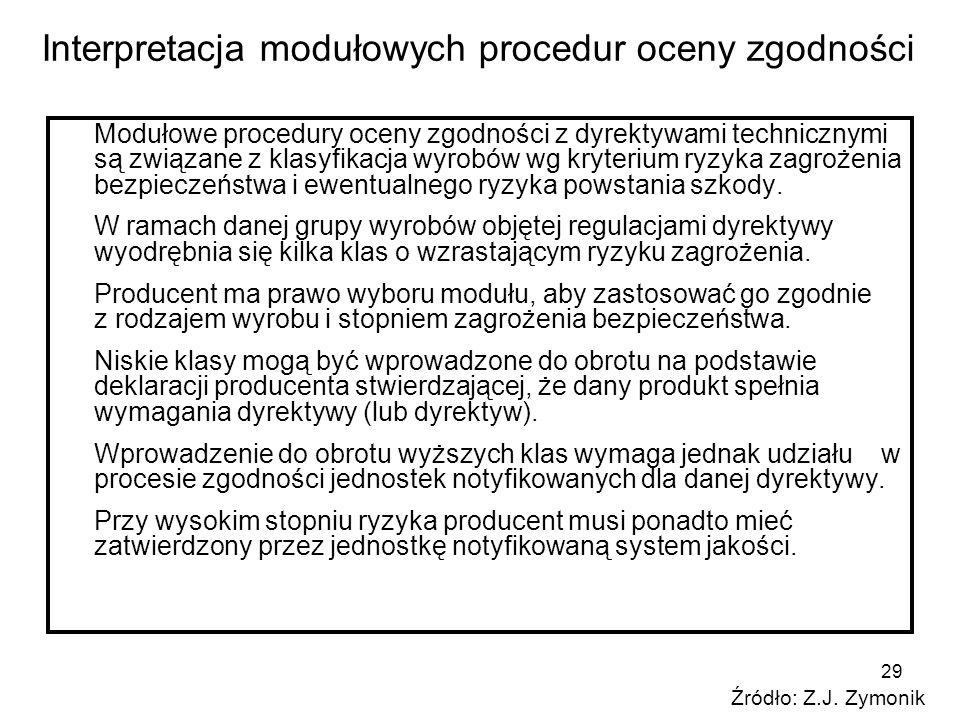 Interpretacja modułowych procedur oceny zgodności
