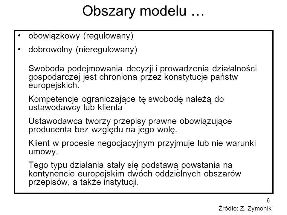 Obszary modelu … obowiązkowy (regulowany) dobrowolny (nieregulowany)