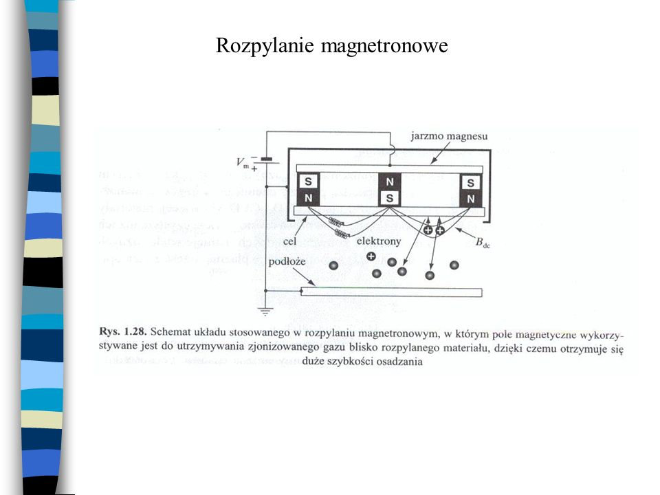Rozpylanie magnetronowe
