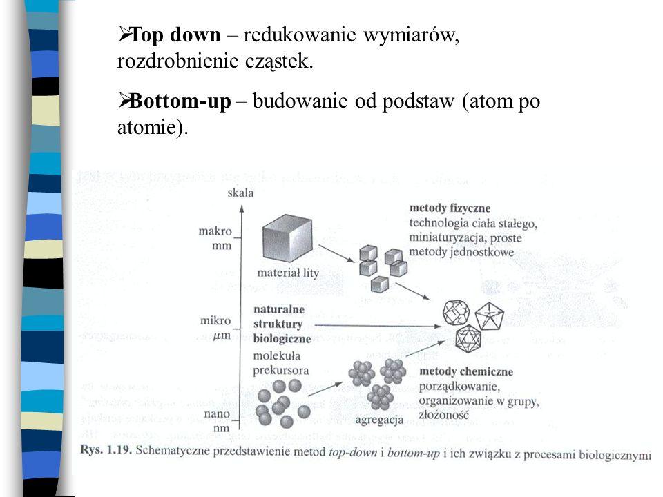 Top down – redukowanie wymiarów, rozdrobnienie cząstek.