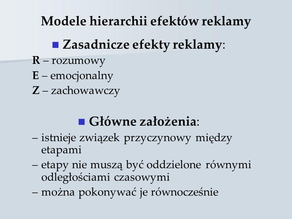 Modele hierarchii efektów reklamy