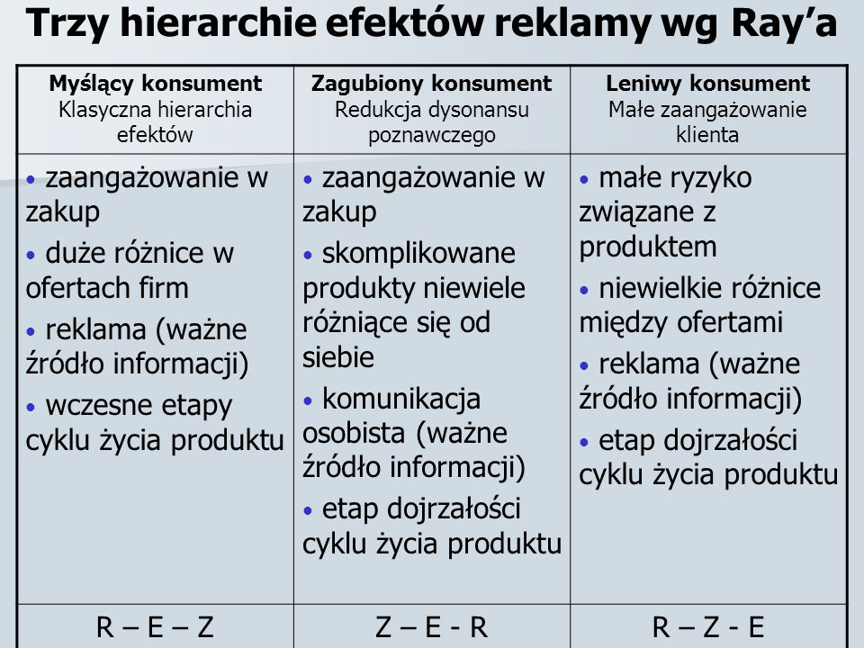 Trzy hierarchie efektów reklamy wg Ray'a