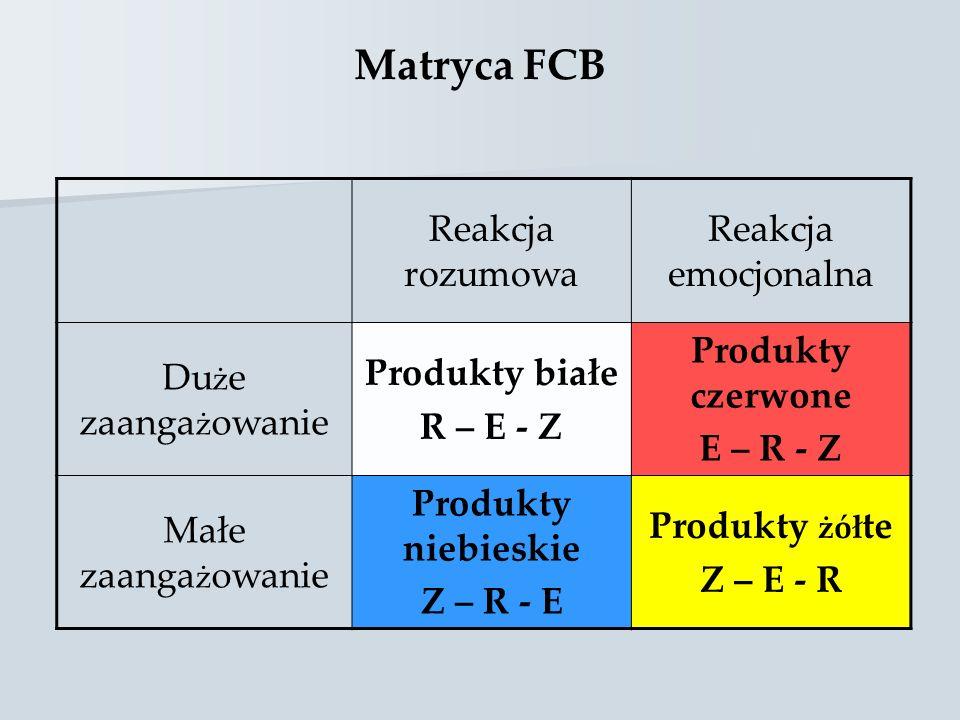 Matryca FCB Reakcja rozumowa Reakcja emocjonalna Duże zaangażowanie