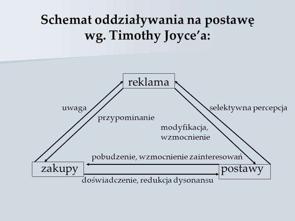 Schemat oddziaływania na postawę wg. Timothy Joyce'a: