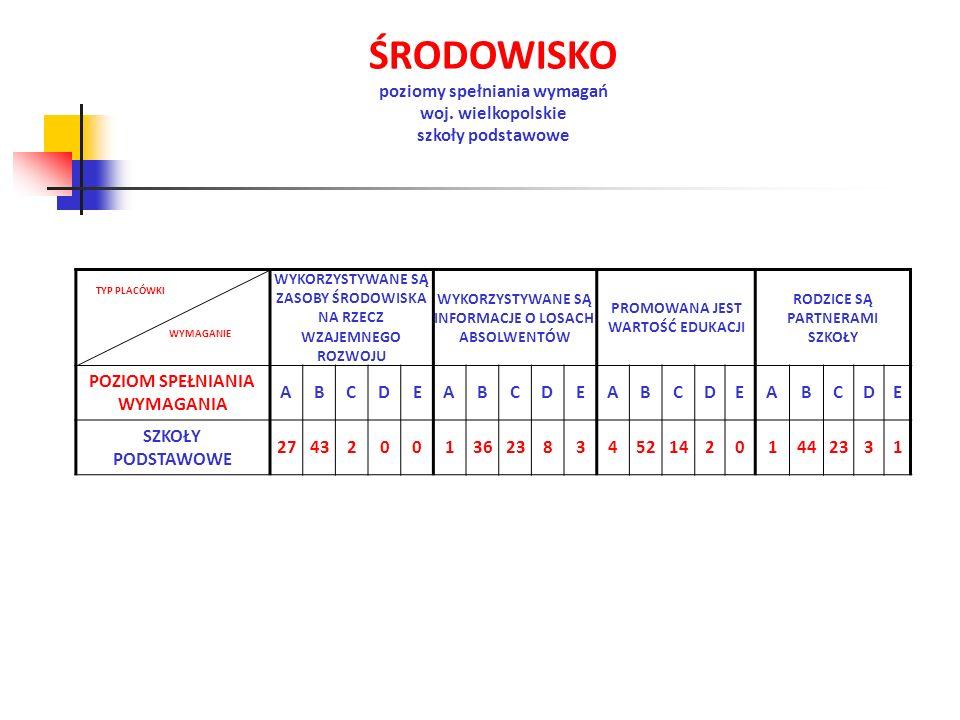 ŚRODOWISKO poziomy spełniania wymagań woj. wielkopolskie
