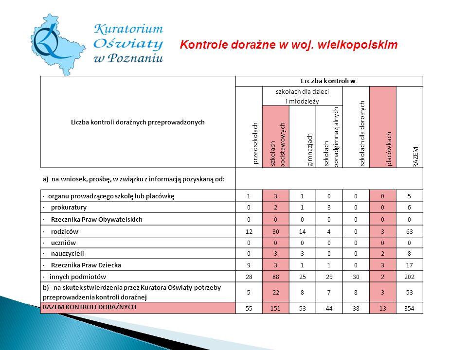 Liczba kontroli doraźnych przeprowadzonych