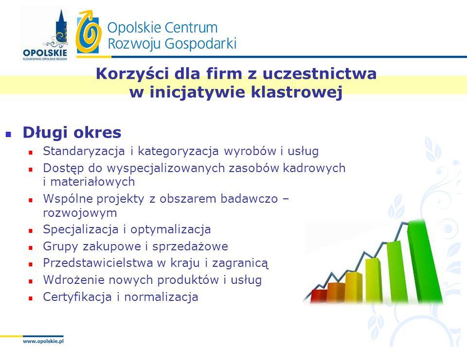 Korzyści dla firm z uczestnictwa w inicjatywie klastrowej