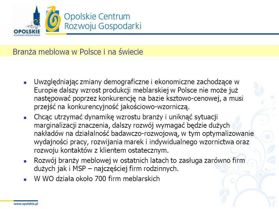 Branża meblowa w Polsce i na świecie