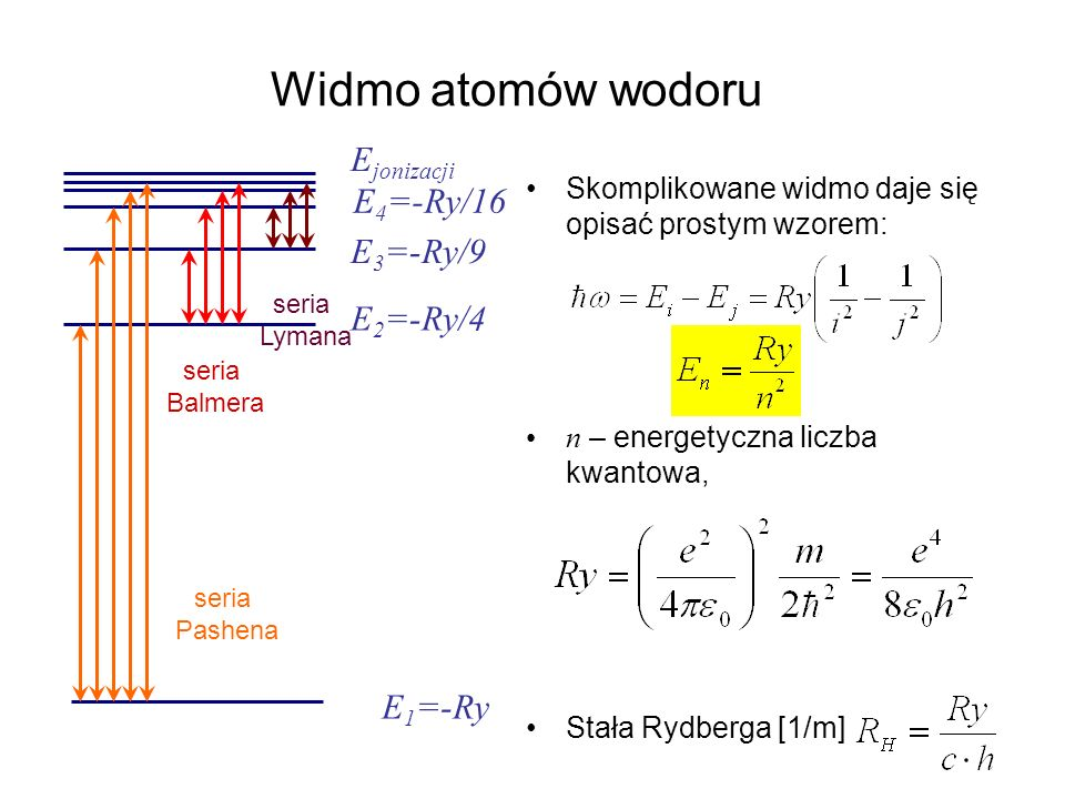 Widmo atomów wodoru Ejonizacji E4=-Ry/16 E3=-Ry/9 E2=-Ry/4 E1=-Ry