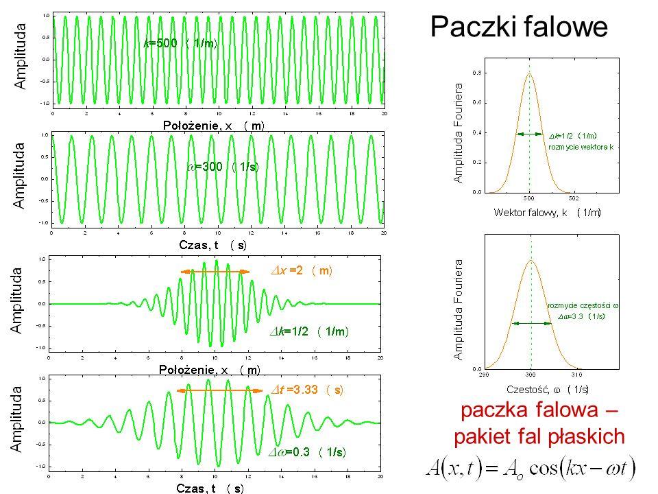 paczka falowa – pakiet fal płaskich
