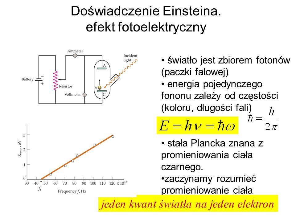 Doświadczenie Einsteina. efekt fotoelektryczny