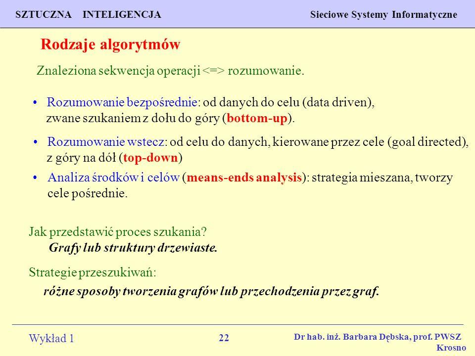 Rodzaje algorytmów Znaleziona sekwencja operacji <=> rozumowanie.